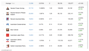 Buzzfeed competitor analysis of political parties